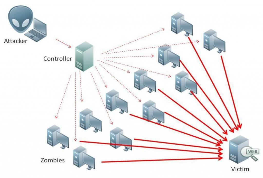 Alert (TA14-017A) - UDP based Amplification Attacks