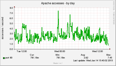 Delete clean cache to free up memory on your slow Linux server VPS - apache_accesses-day - blackMORE Ops -10