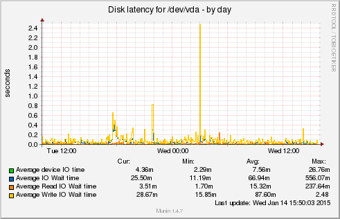 Delete clean cache to free up memory on your slow Linux server VPS - diskstats_latency - blackMORE Ops -12