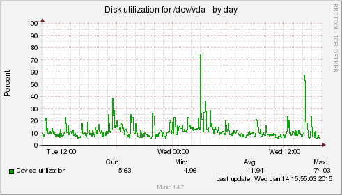 Delete clean cache to free up memory on your slow Linux server VPS - diskstats_utilization - blackMORE Ops - 14
