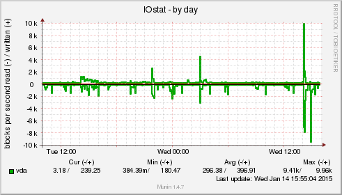 Delete clean cache to free up memory on your slow Linux server VPS - iostat-day - blackMORE Ops - 15