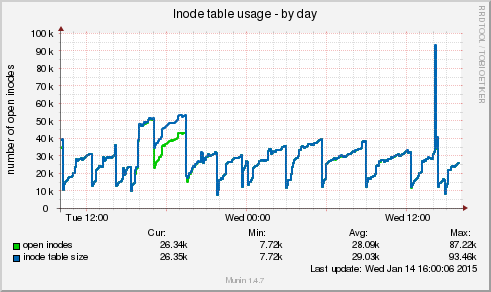 Delete clean cache to free up memory on your slow Linux server VPS - open_inodes-day - blackMORE Ops - 16
