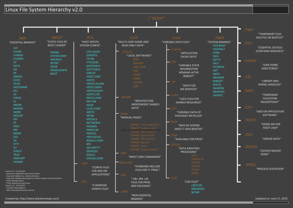 Linux file system hierarchy v2 0 - blackMORE Ops