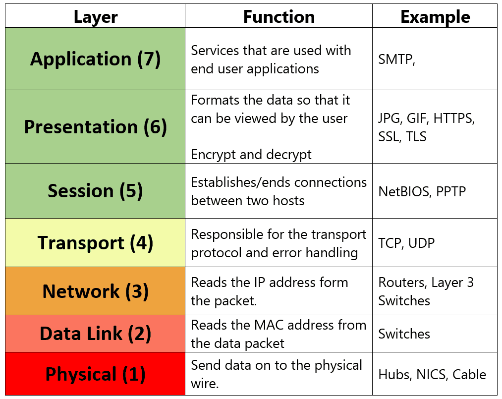 osi layers Osi model layer protocol data unit (pdu) function host layers: 7 application data: high-level apis, including resource sharing, remote file access: 6 presentation.