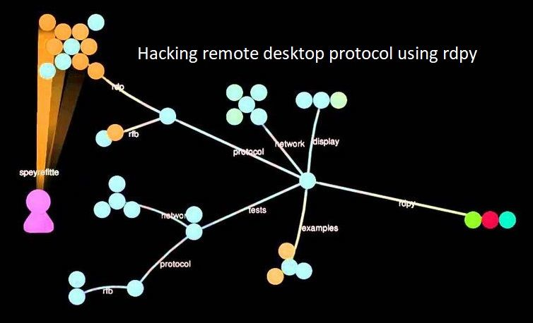 Hacking remote desktop protocol using rdpy - blackMORE Ops