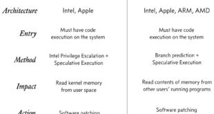 Meltdown and Spectre Severe CPU vulnerabilities