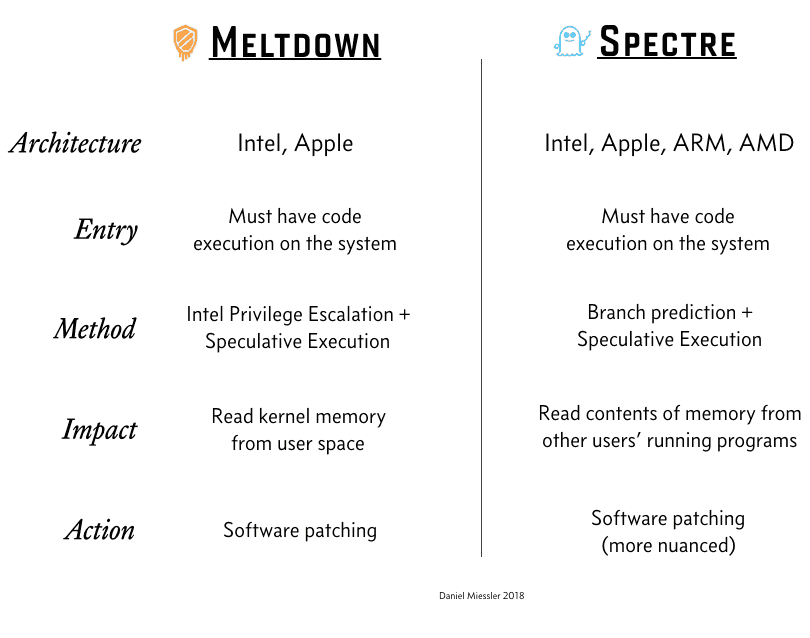 Meltdown and Spectre Severe CPU vulnerabilities