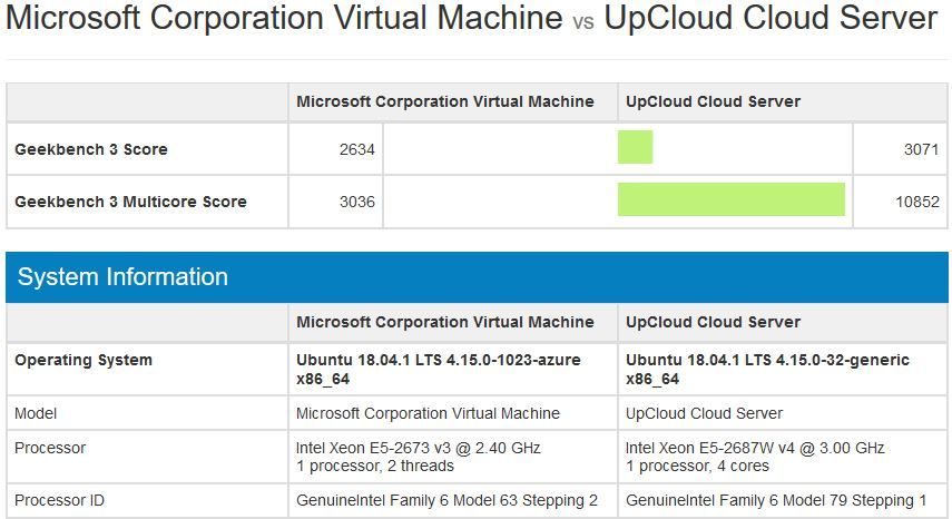 UpCloud and Azure Geekbench Comparison - blackMORE Ops -2