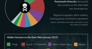 The Dark Web and how to access it - blackMORE Ops - 6