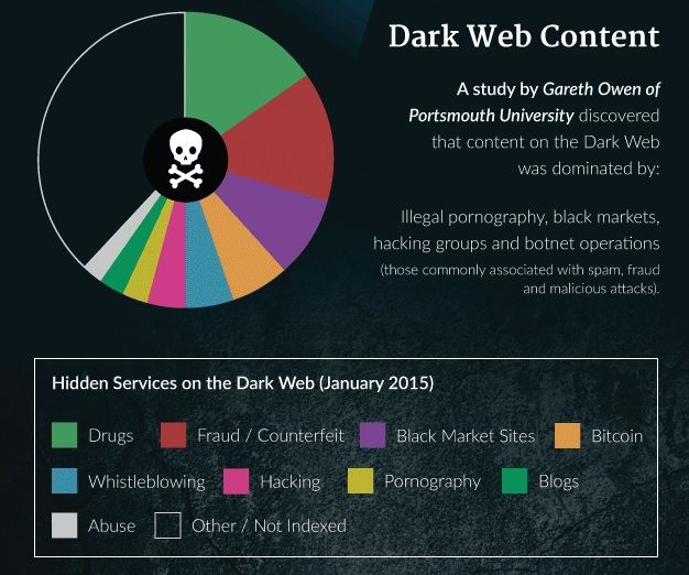 How to access Dark Web? - blackMORE Ops