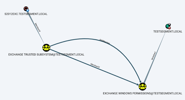 Exploit ACL Based Privilege Escalation Paths in Active Directory